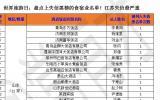 世界旅游日: 盘点上失信黑榜的食宿业名单! 江苏失信严重